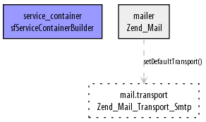 Zend_Mail container PNG representation